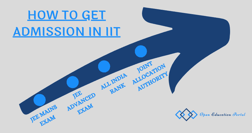 How to get admission in IIT